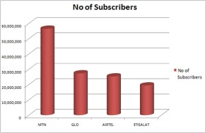 Mobile subscribers Copy