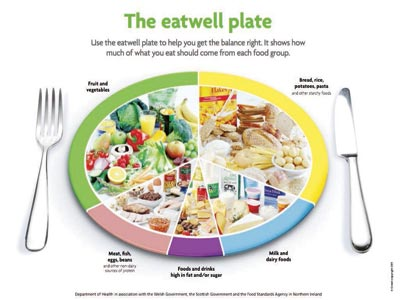 Eating protein, vegetables and fat before carbohydrates in a meal may help to keep glucose and insulin levels low