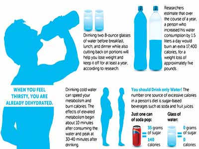 Can you lose weight from only drinking water