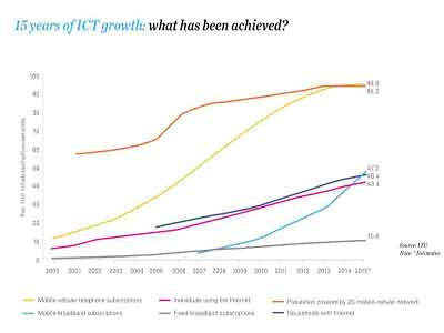 ICT-growth-Copy