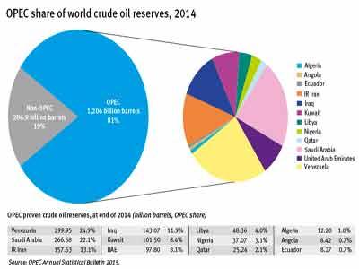 OPEC-share-Copy