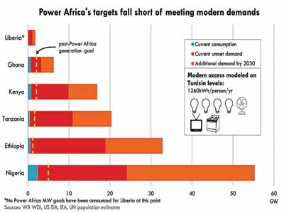 Power-Africa-graph-Copy