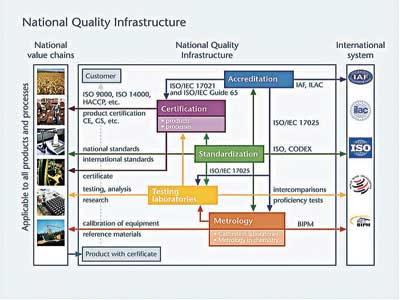 Features of the national quality infrastructure