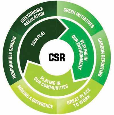 CSR-Copy