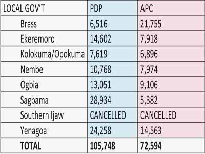 BAYELSA ELECTION RESULTS