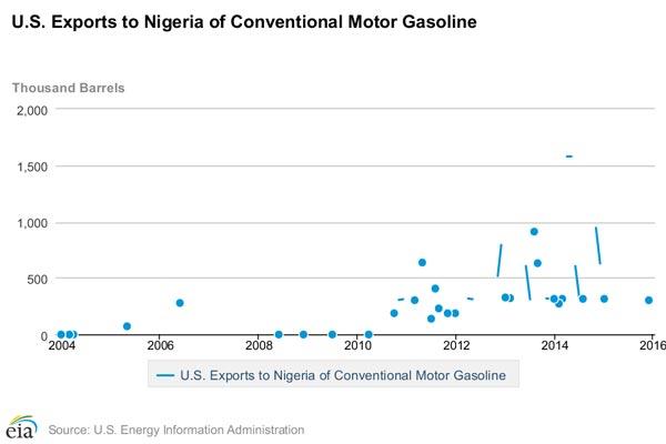 Gasoline-graph