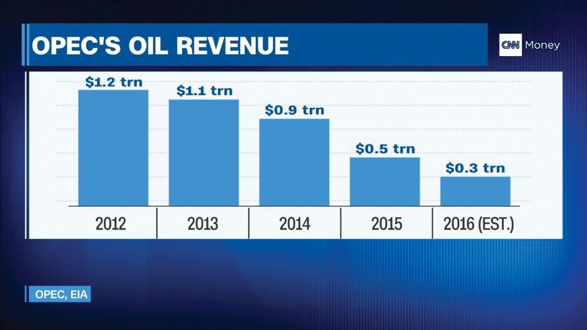 Oil-graph