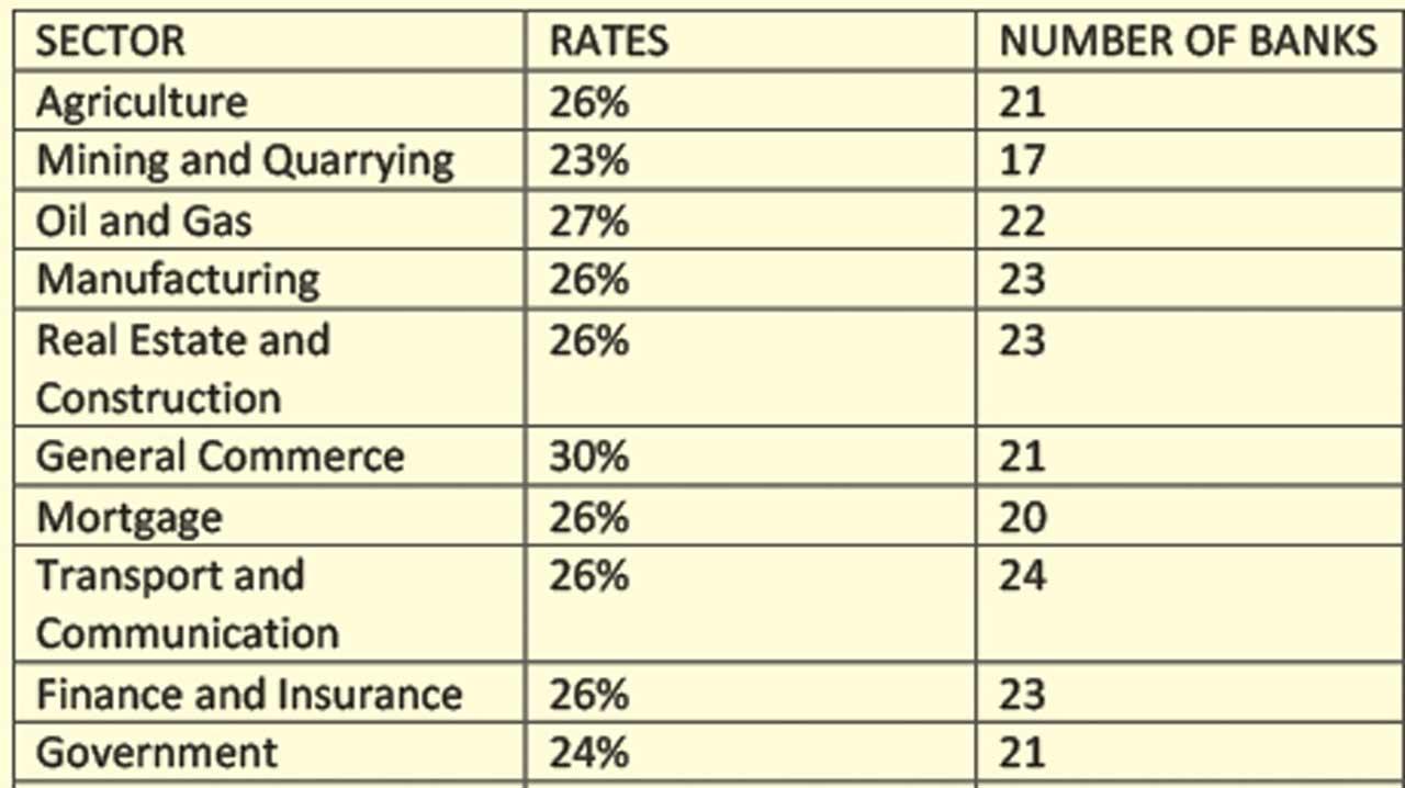 lending-rates