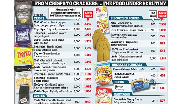 A number of big name brand products contain raised levels of acrylamide, a chemical linked to cancer, according to the Food Standards Agency                                             PHOTO CREDIT: DailyMailUK Online