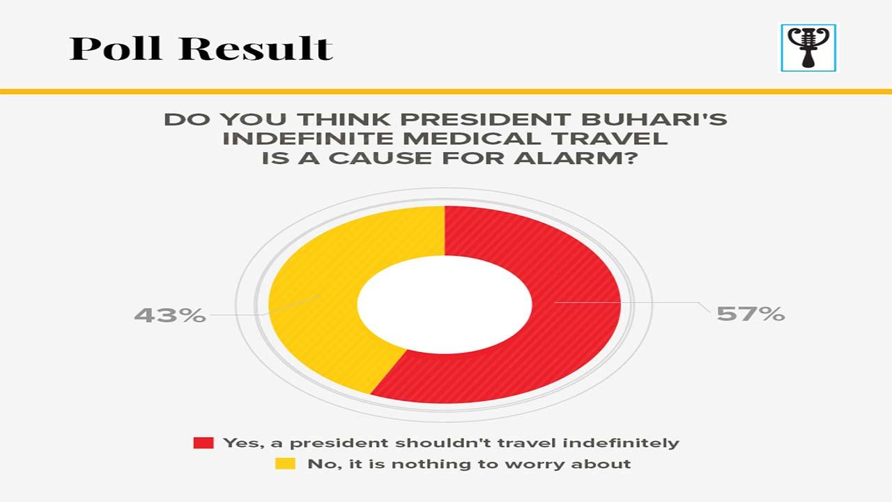 President Buhari's indefinite medical trip wrong, says poll