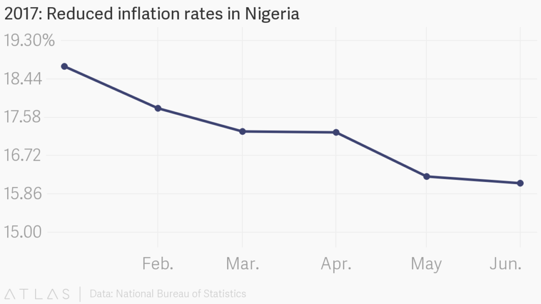 Nigeria Inflation Rates