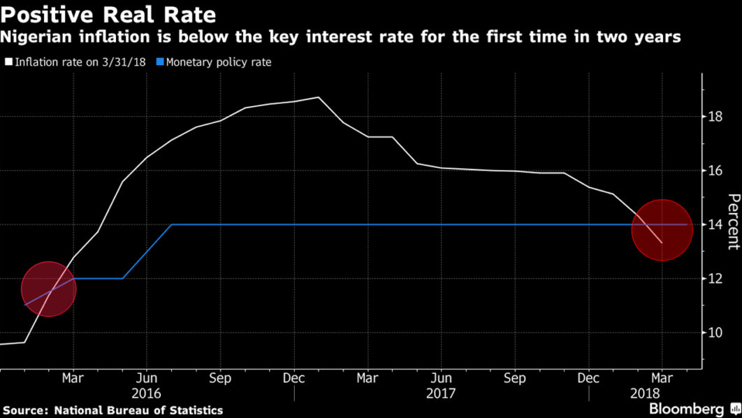 Nigeria's Inflation Rate Declines For 14th Straight Time