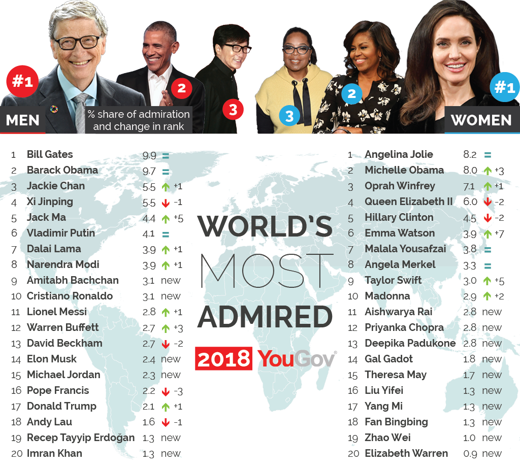 Who are the world's most admired people in 2018?