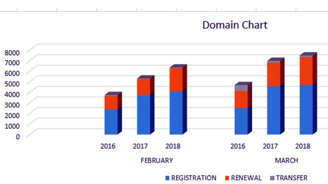 Nigeria's active domain name hits 111,146