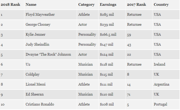 Forbes announced the hundred richest celebrities