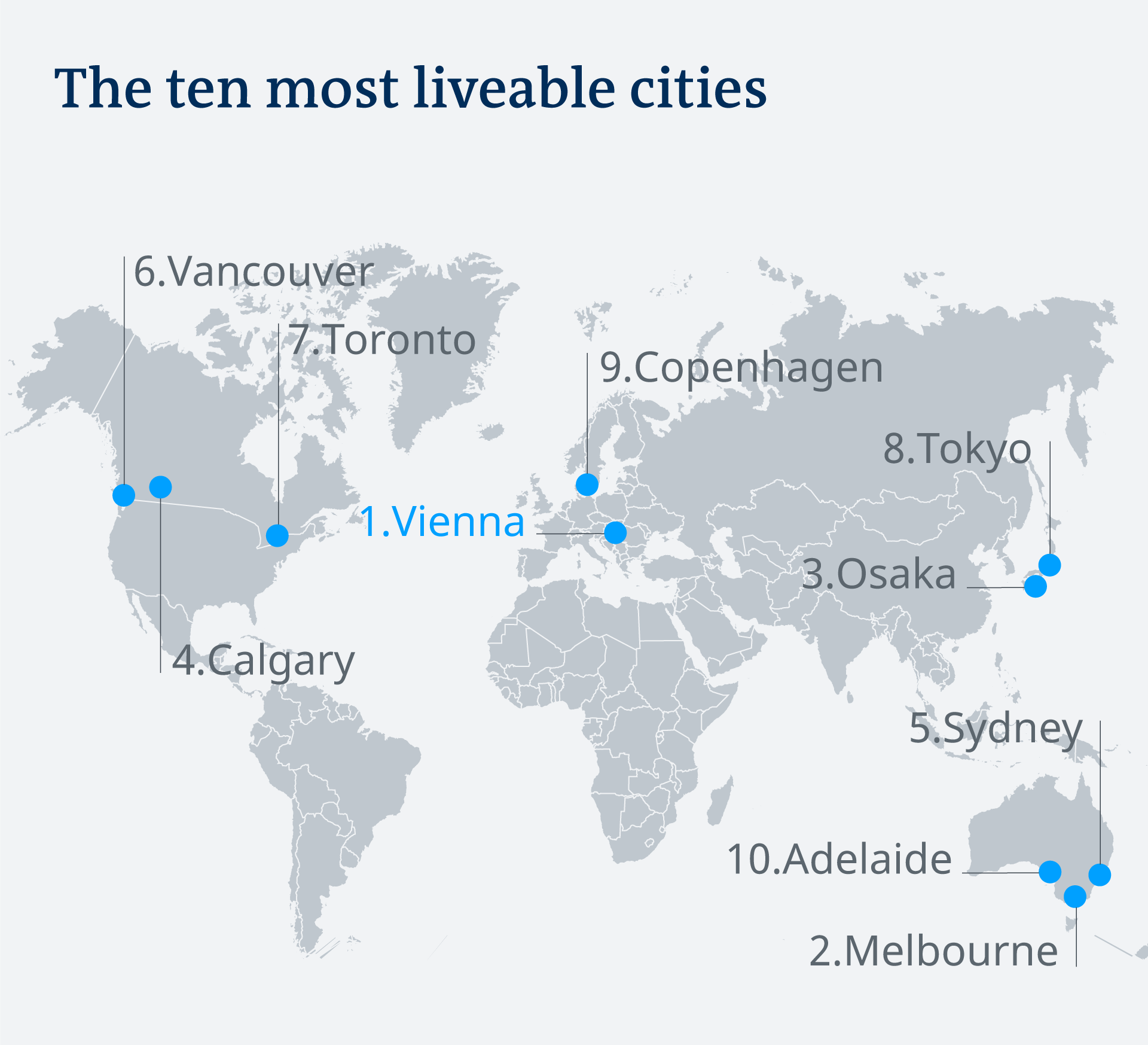 Top 10 most liveable cities Source The Economist Intelligence Unit