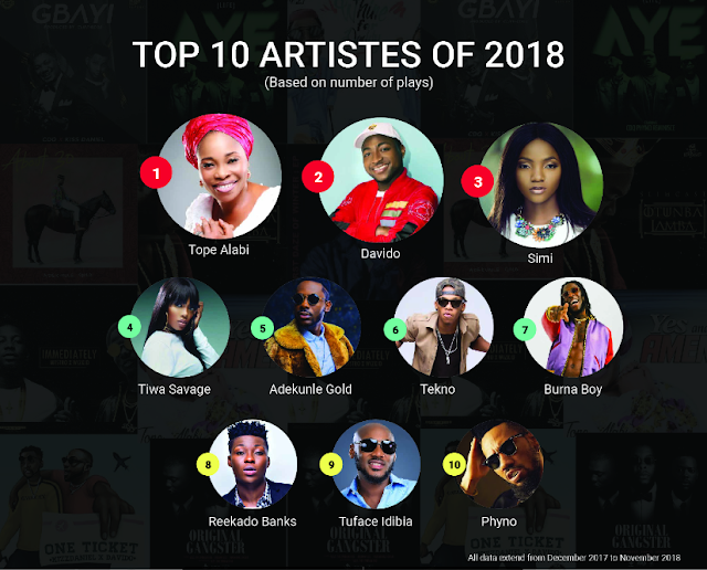 Nigeria: Davido and Others Makes Boomplay List of Played