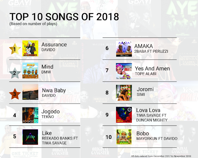 Top 10 songs of 2018 based on number of plays