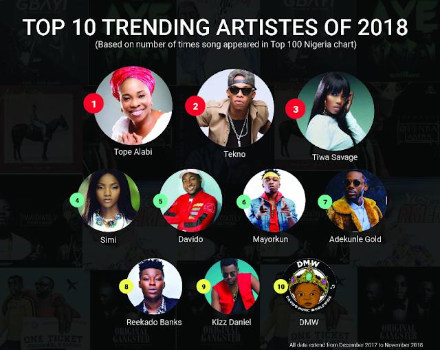Top 10 trending artiste of 2018
