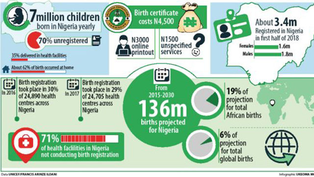 Corruption, inter-agency rivalry, poor funding discourage birth registration - Guardian