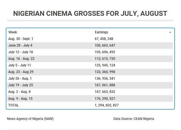 Cinema-Exhibitors-Association-of-Nigeria