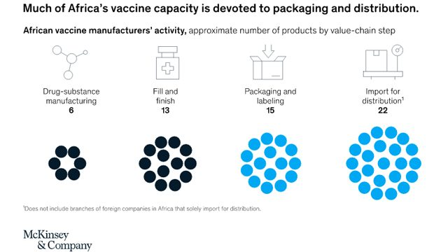 What would it take for Nigeria, others to manufacture vaccines?